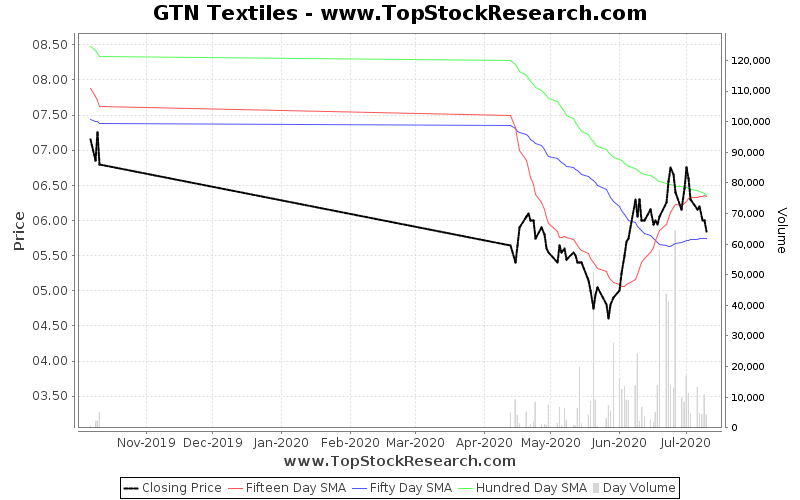 ThreeMonths Chart for GTN Textiles