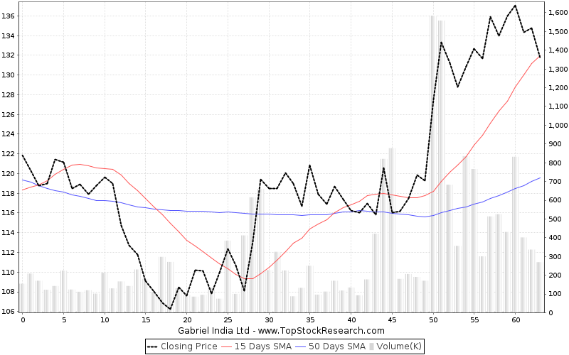 ThreeMonths Chart for Gabriel India Ltd