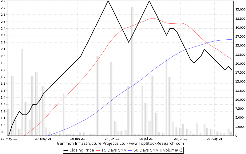 ThreeMonths Chart for Gammon Infrastructure Projects Ltd