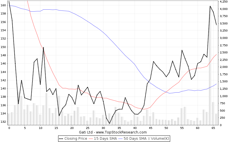 ThreeMonths Chart for Gati Ltd