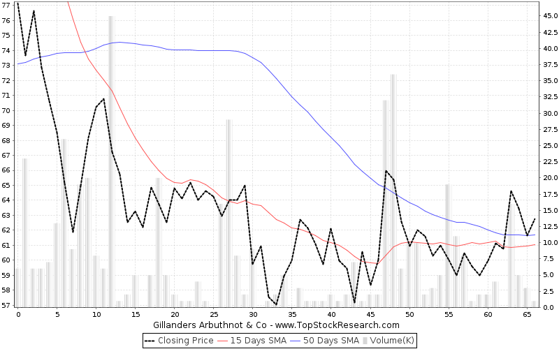 ThreeMonths Chart for Gillanders Arbuthnot Co