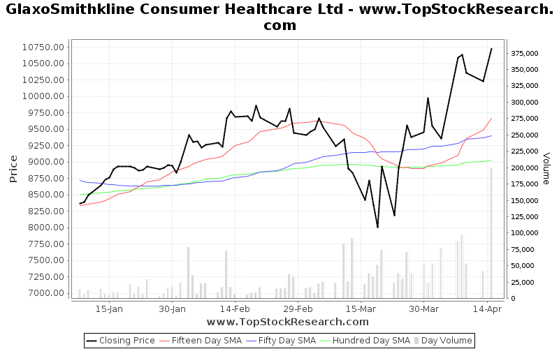 ThreeMonths Chart for GlaxoSmithkline Consumer Healthcare Ltd