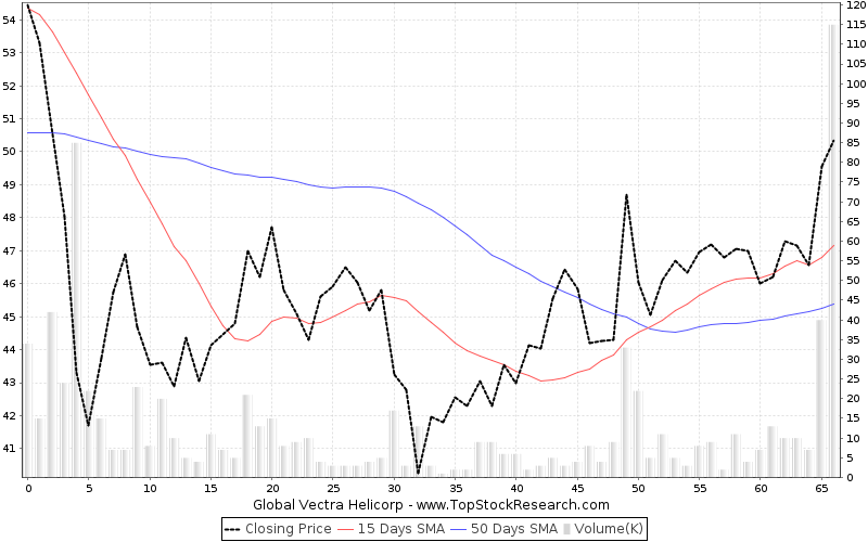 ThreeMonths Chart for Global Vectra Helicorp