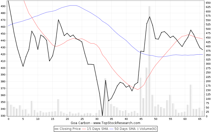 ThreeMonths Chart for Goa Carbon