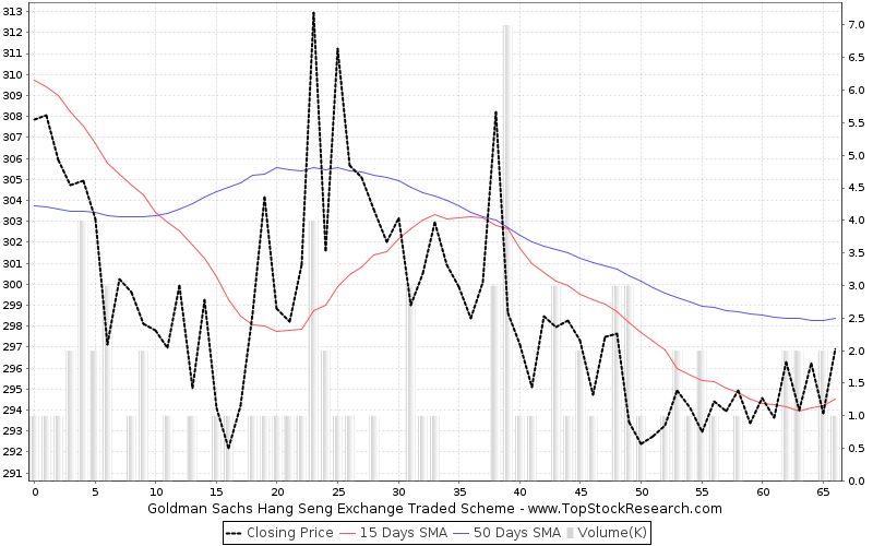 ThreeMonths Chart for Goldman Sachs Hang Seng Exchange Traded Scheme