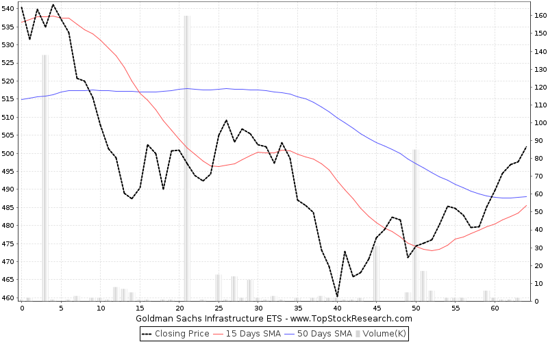 ThreeMonths Chart for Goldman Sachs Infrastructure ETS