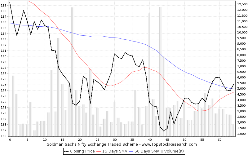 ThreeMonths Chart for Goldman Sachs Nifty Exchange Traded Scheme
