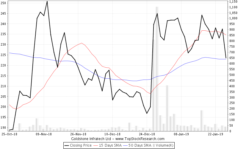 ThreeMonths Chart for Goldstone Infratech Ltd