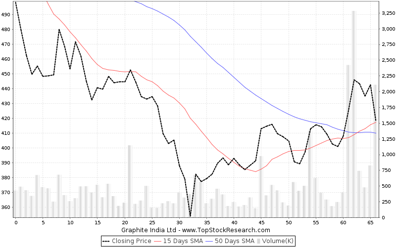 ThreeMonths Chart for Graphite India Ltd