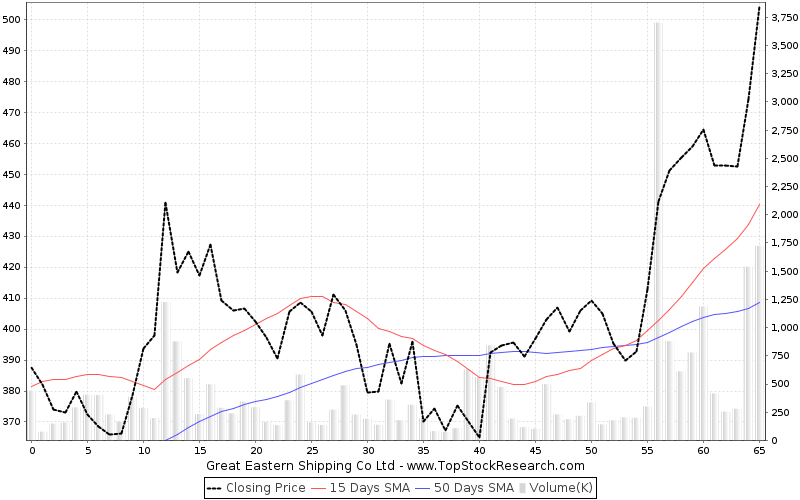 ThreeMonths Chart for Great Eastern Shipping Co Ltd