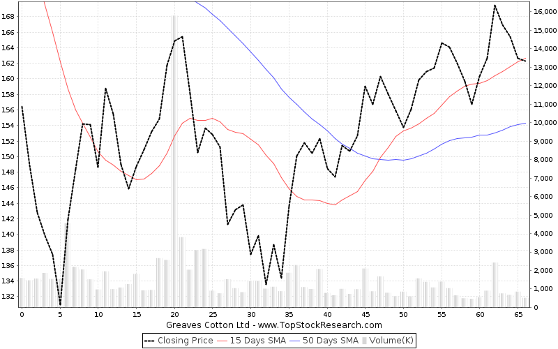ThreeMonths Chart for Greaves Cotton Ltd