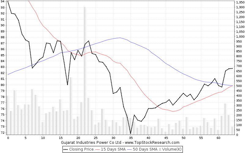 ThreeMonths Chart for Gujarat Industries Power Co Ltd