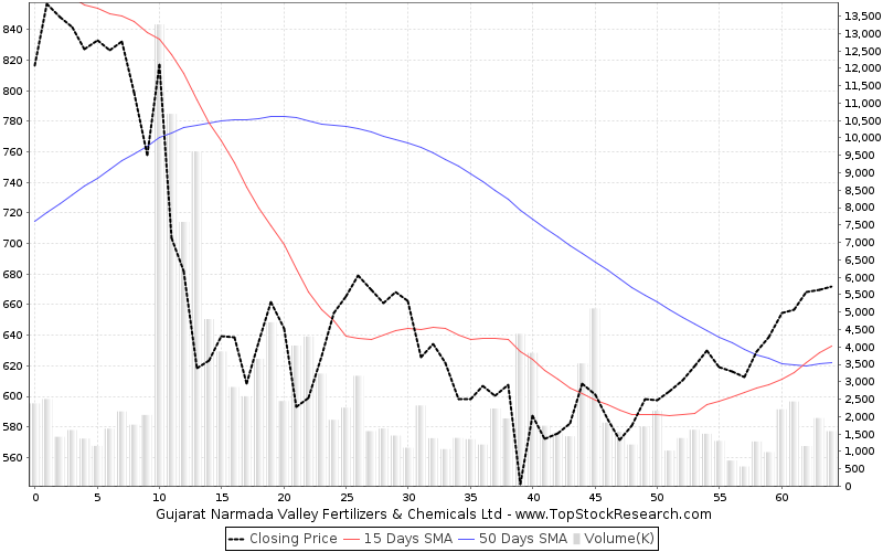 ThreeMonths Chart for Gujarat Narmada Valley Fertilizers Chemicals Ltd