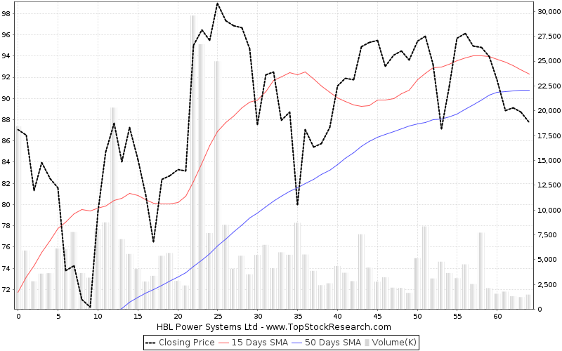 ThreeMonths Chart for HBL Power Systems Ltd
