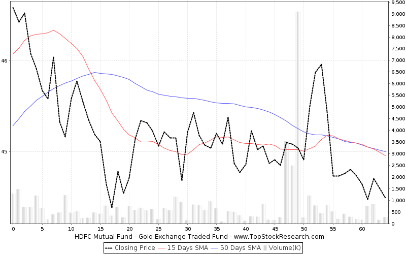 ThreeMonths Chart for HDFC Mutual Fund Gold Exchange Traded Fund