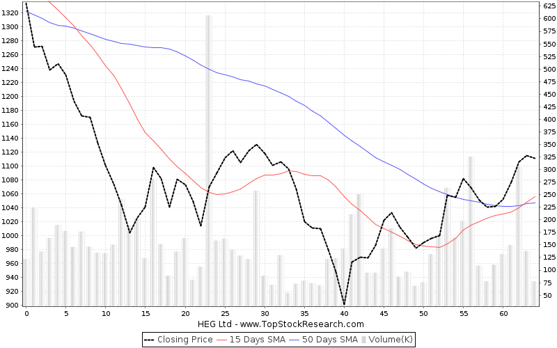 ThreeMonths Chart for HEG Ltd
