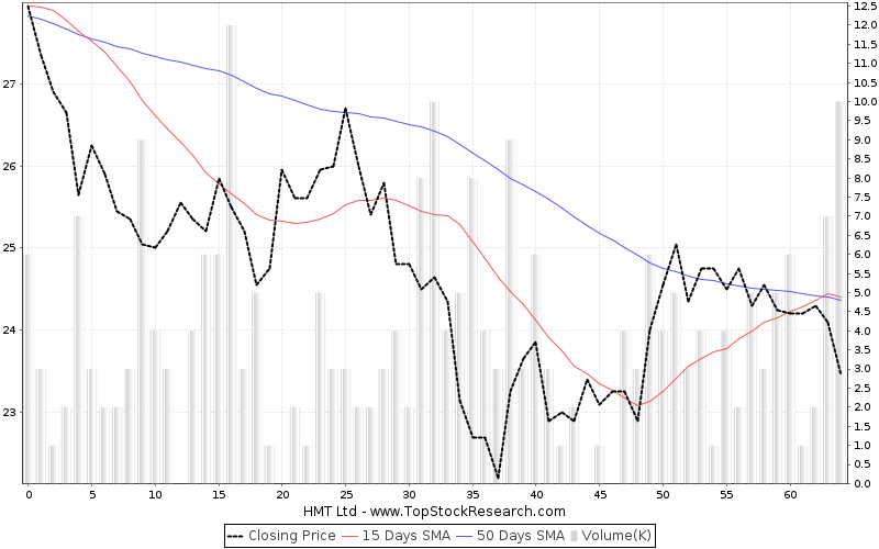 ThreeMonths Chart for HMT Ltd