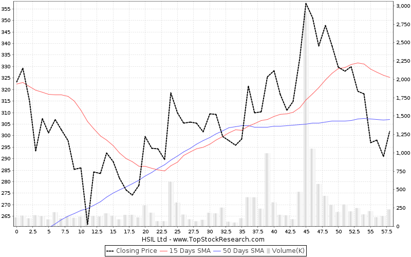 ThreeMonths Chart for HSIL Ltd