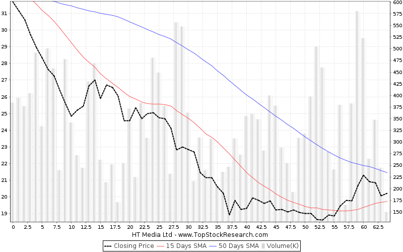 ThreeMonths Chart for HT Media Ltd