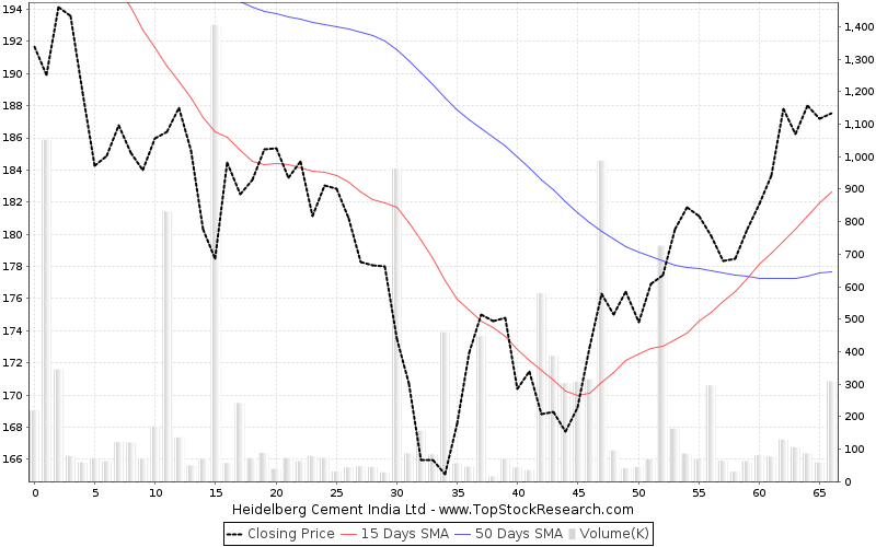ThreeMonths Chart for Heidelberg Cement India Ltd