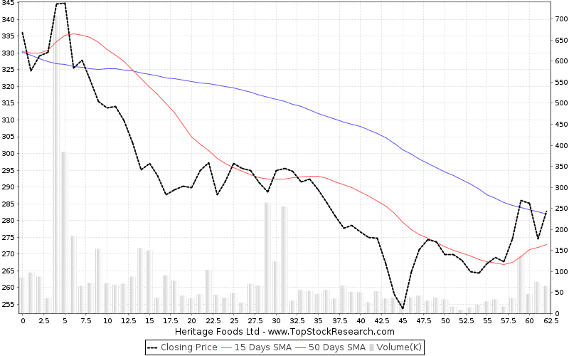 ThreeMonths Chart for Heritage Foods Ltd