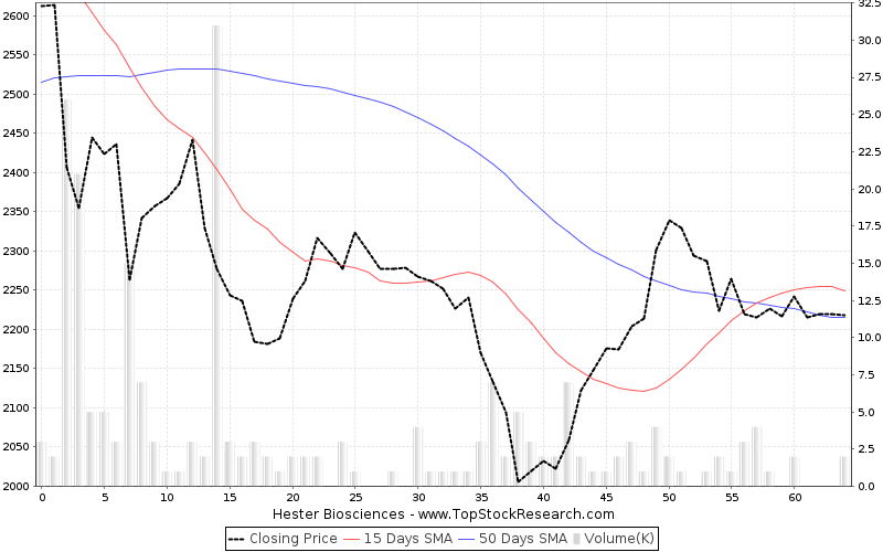 ThreeMonths Chart for Hester Biosciences