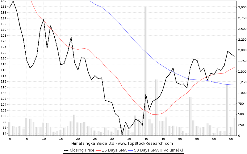 ThreeMonths Chart for Himatsingka Seide Ltd
