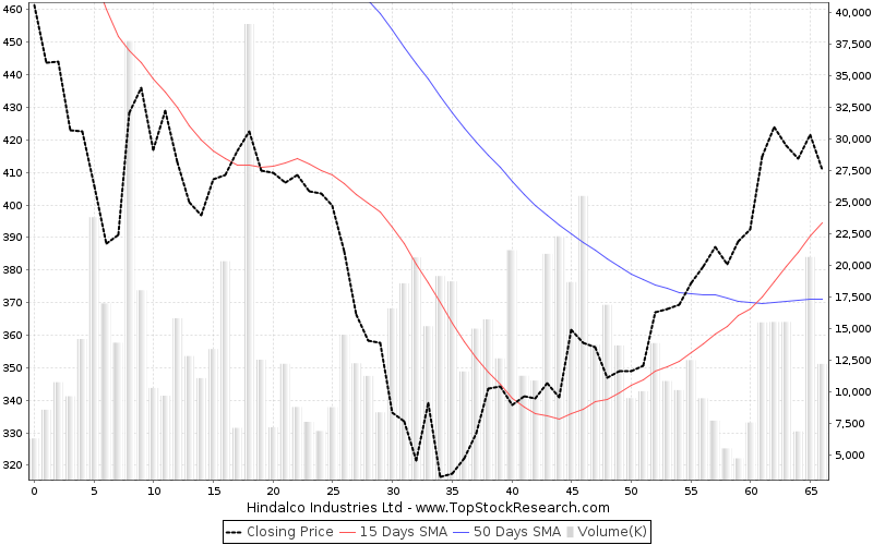 ThreeMonths Chart for Hindalco Industries Ltd