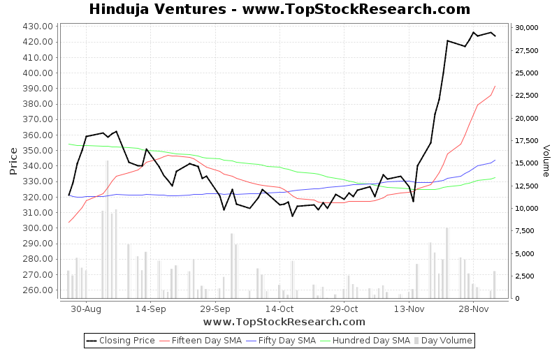 ThreeMonths Chart for Hinduja Ventures
