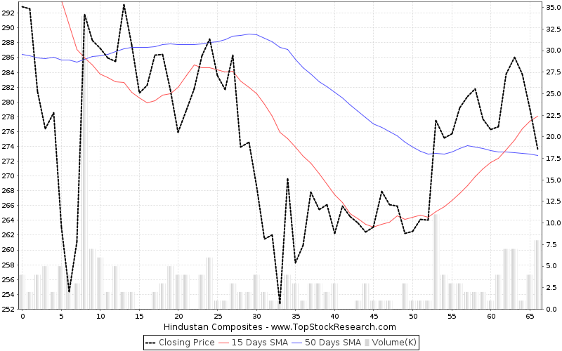 ThreeMonths Chart for Hindustan Composites