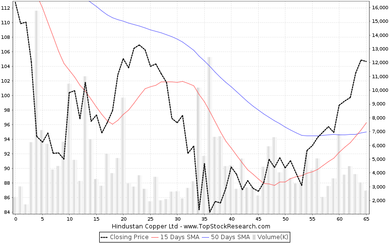 ThreeMonths Chart for Hindustan Copper Ltd