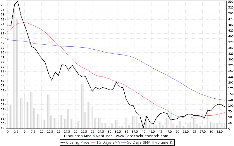 ThreeMonths Chart for Hindustan Media Ventures