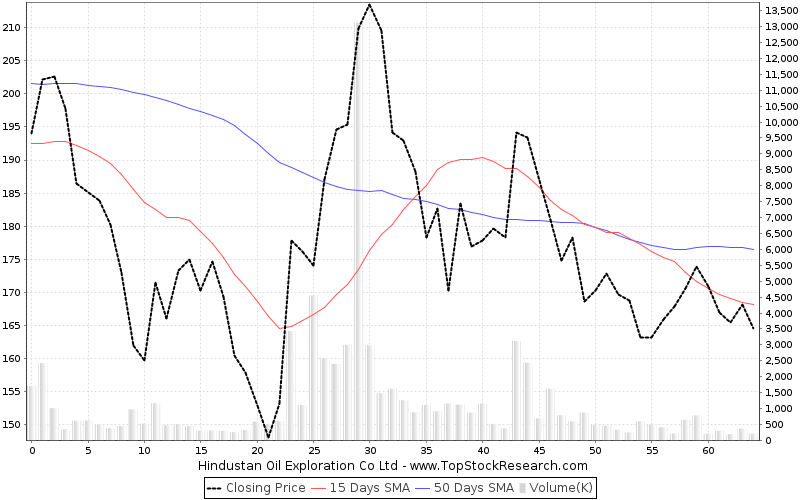 ThreeMonths Chart for Hindustan Oil Exploration Co Ltd