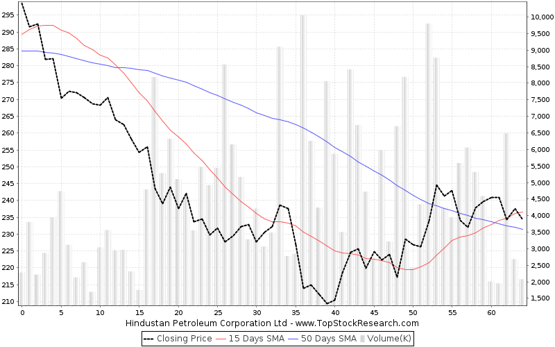 ThreeMonths Chart for Hindustan Petroleum Corporation Ltd