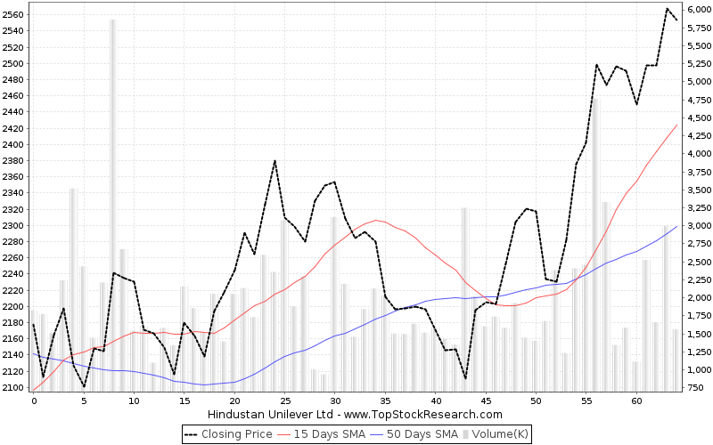 ThreeMonths Chart for Hindustan Unilever Ltd