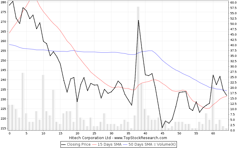 ThreeMonths Chart for Hitech Corporation Ltd