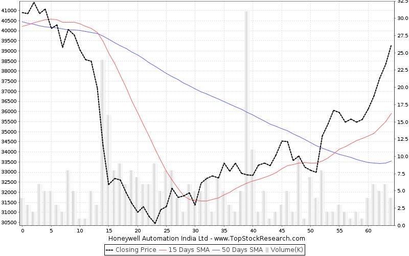 ThreeMonths Chart for Honeywell Automation India Ltd