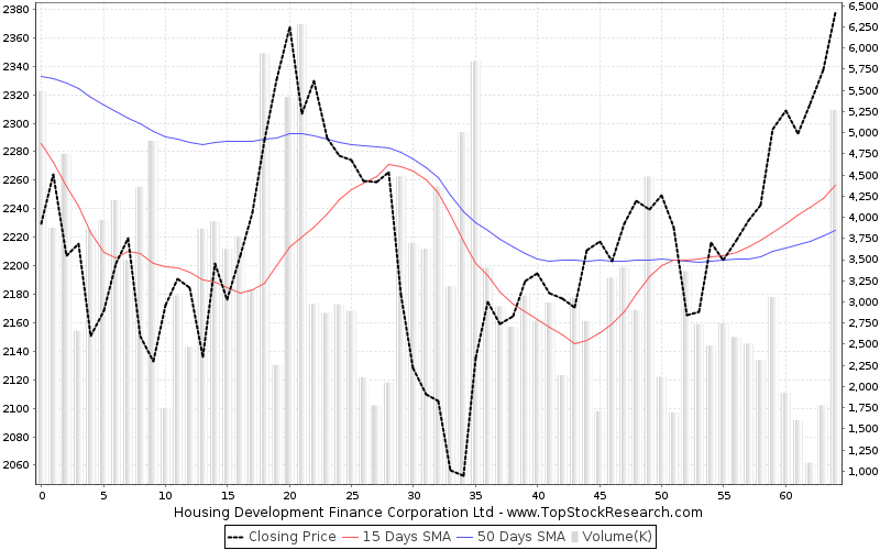 ThreeMonths Chart for Housing Development Finance Corporation Ltd