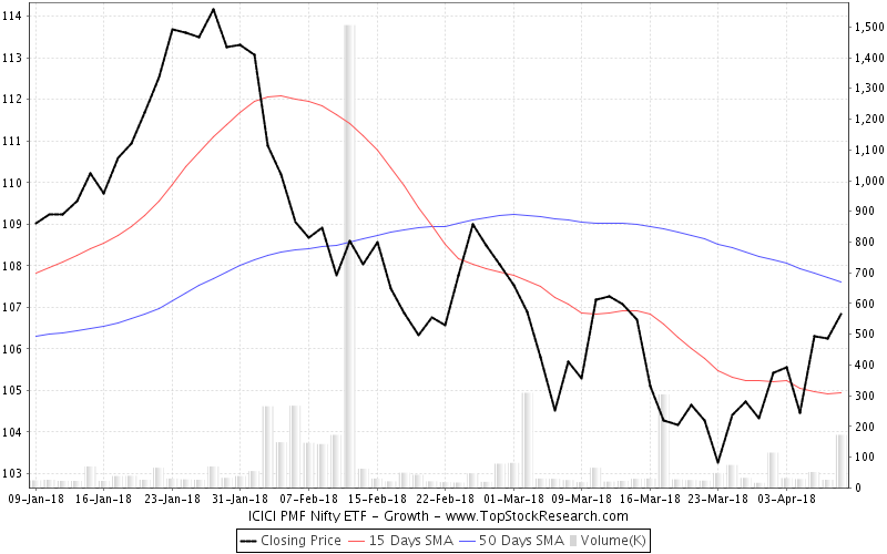 ThreeMonths Chart for ICICI PMF Nifty ETF Growth
