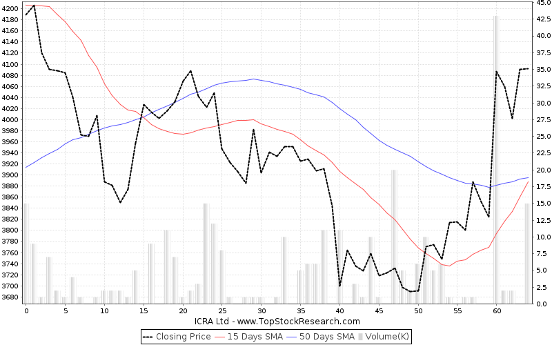 ThreeMonths Chart for ICRA Ltd