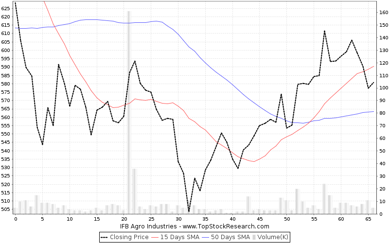 ThreeMonths Chart for IFB Agro Industries