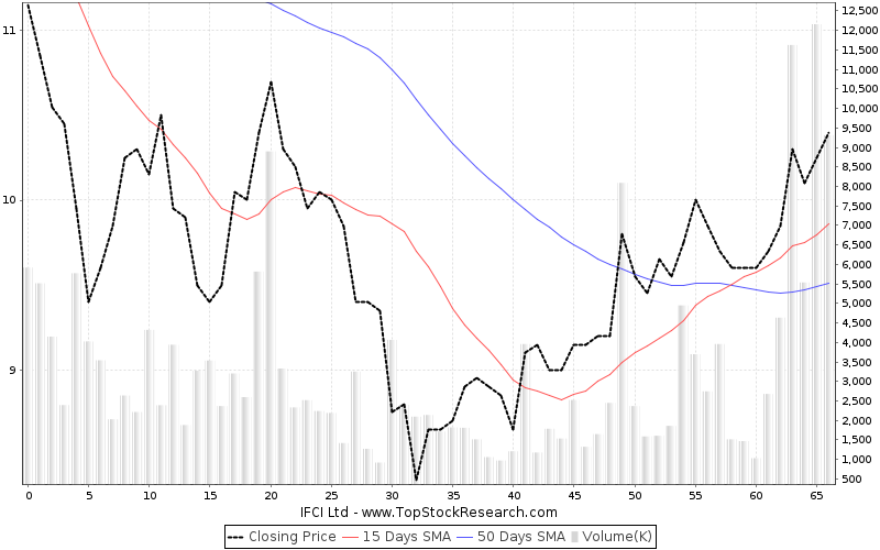 ThreeMonths Chart for IFCI Ltd