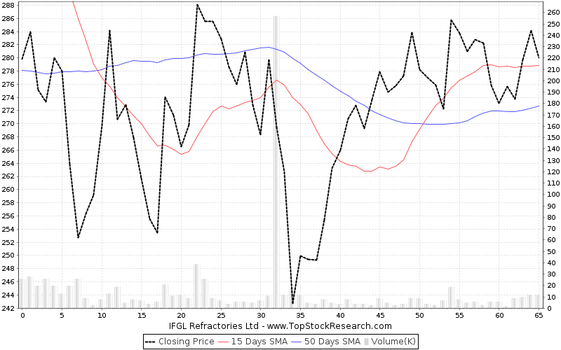 ThreeMonths Chart for IFGL Refractories Ltd