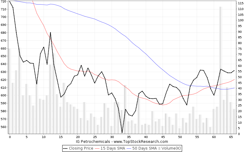 ThreeMonths Chart for IG Petrochemicals