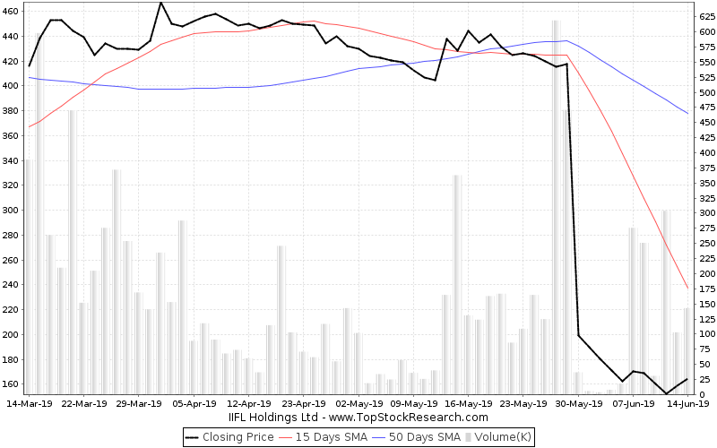 ThreeMonths Chart for IIFL Holdings Ltd