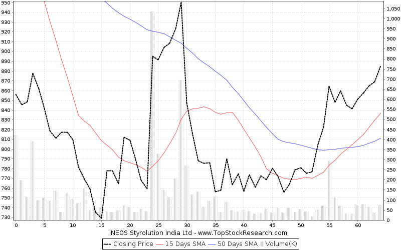 ThreeMonths Chart for INEOS Styrolution India Ltd