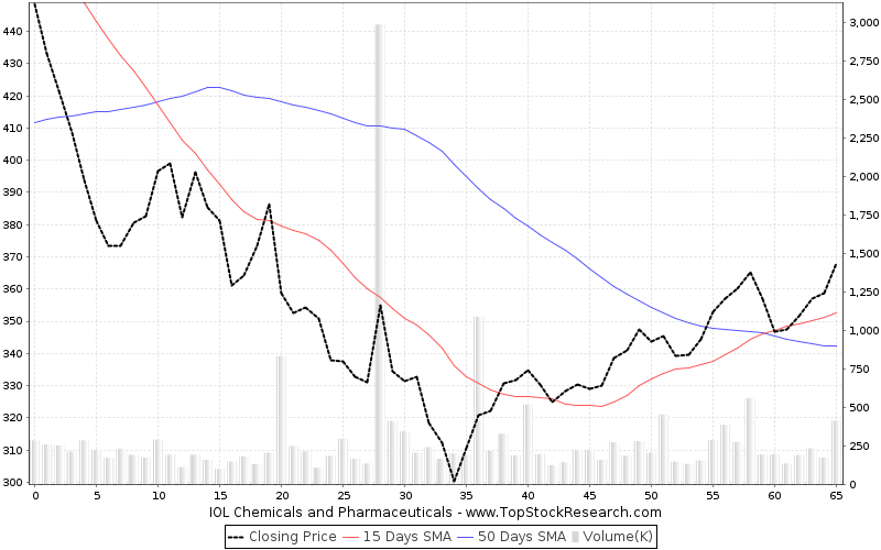 ThreeMonths Chart for IOL Chemicals and Pharmaceuticals