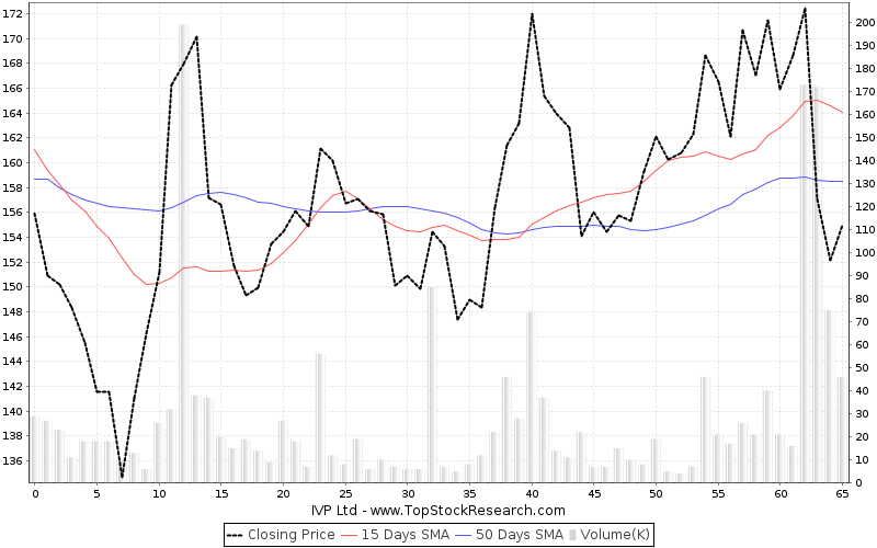 ThreeMonths Chart for IVP Ltd