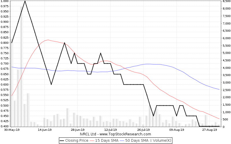 ThreeMonths Chart for IVRCL Ltd