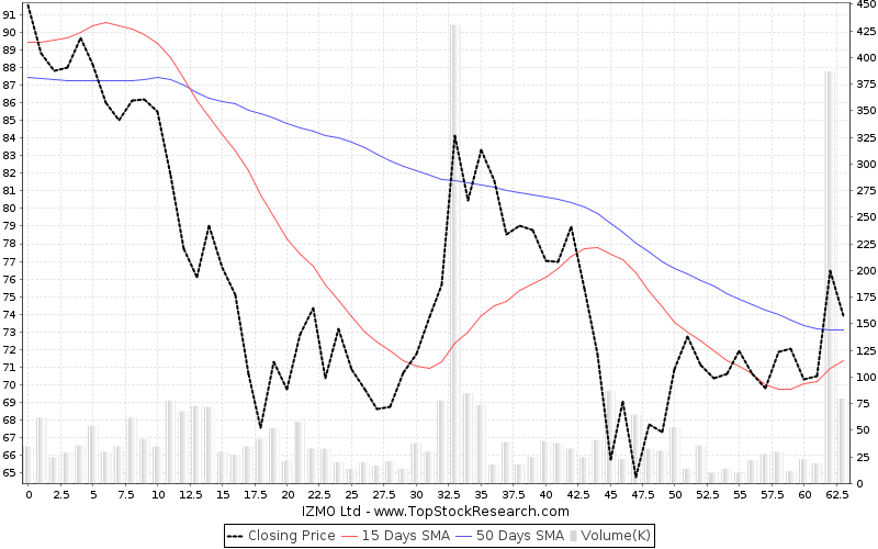 ThreeMonths Chart for IZMO Ltd